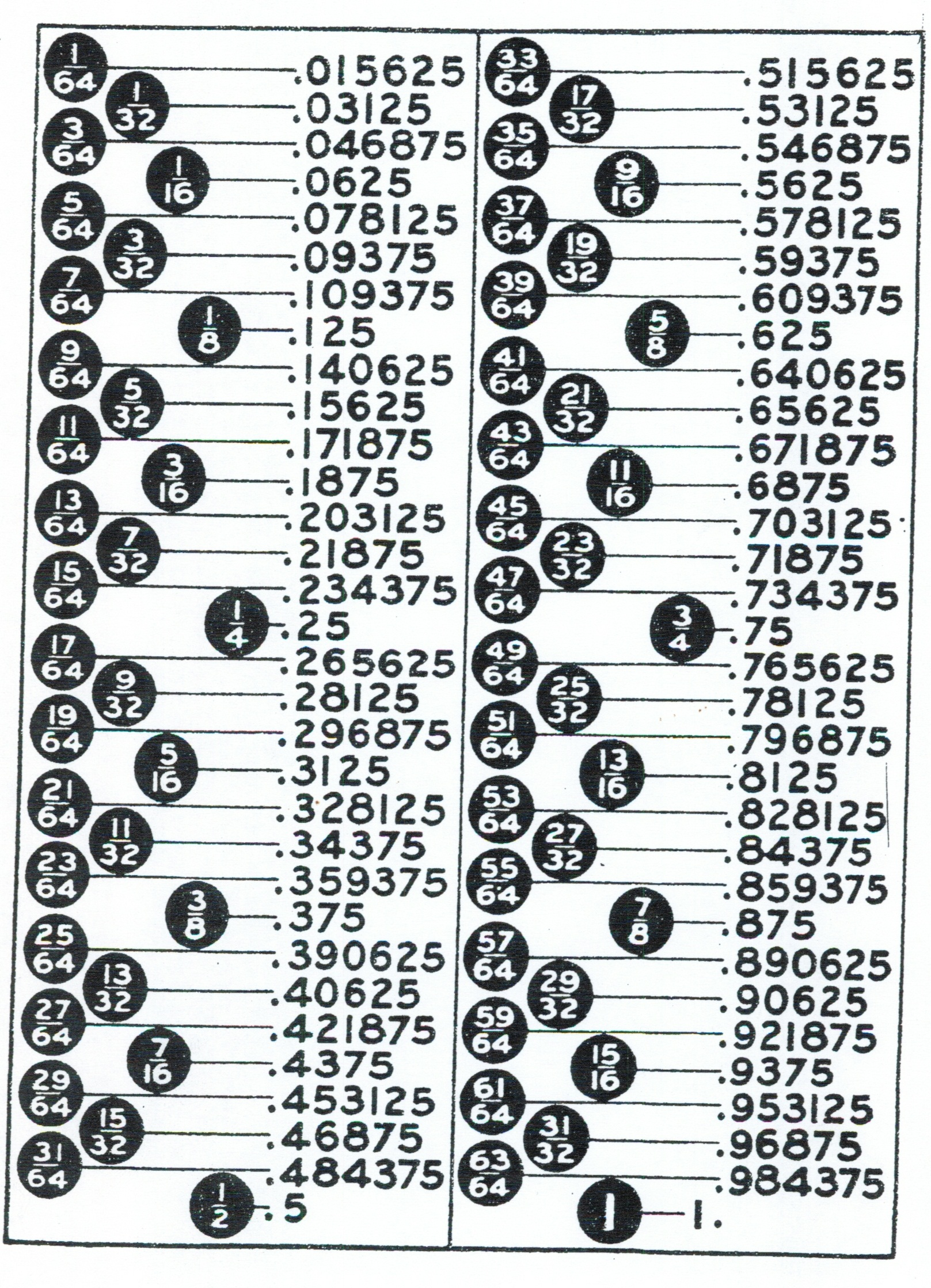 photo relating to Printable Fractions to Decimals Chart named Mm toward portion inches conversion chart pdf