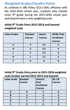 weighted grades